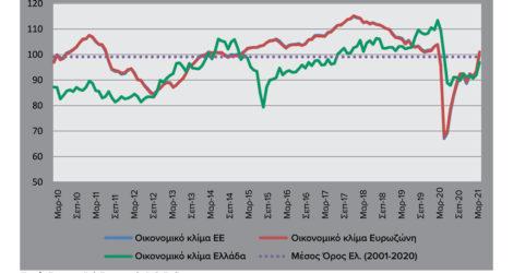 ΙΟΒΕ: Σε υψηλό 11 μηνών ο δείκτης οικονομικού κλίματος στην Ελλάδα